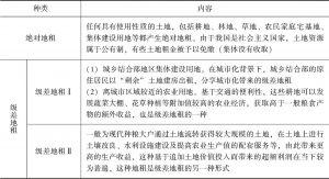 表5-1 中国农村土地流转中地租的性质分类