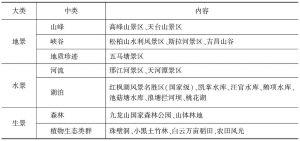 表1-3 自然风景资源分类