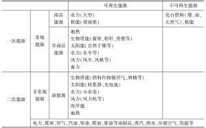 表1-2 能源分类