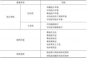 表1-3 主要数据来源及类型