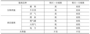 表3-6 牧民定居过程中各种能源总价格的变化
