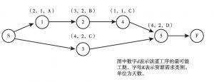 图5-10 网络示意