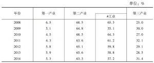 表5 2008年以来河南各产业对经济增长的贡献率