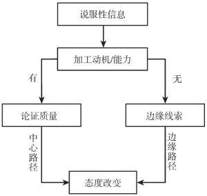 图2-1 ELM基本模式