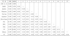表4-6 变量描述性统计及皮尔逊相关系数