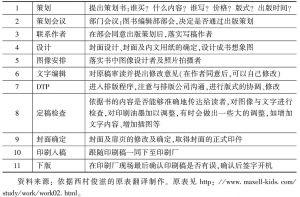 表3-1 日本图书编辑的角色要求