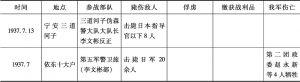 表10-2 1937年抗联第二路军所属各部队主要战例