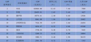 """表1-1 """"一带一路""""经济走廊沿线国家宏观经济指标(2014年)"""