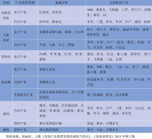 表4-5 中南半岛经济走廊重要产业集群概况