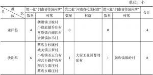 """表2 洛阳市""""河南省传统村落名录""""分布列表"""