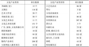 表1 西工区文化产业类型与单位数量