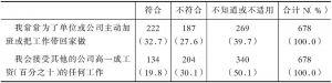 表2-150 被调查者对当前工作的态度(%)
