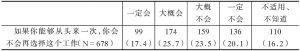 表2-151 被调查者对当前工作的情感(%)