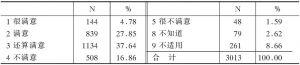 表3-118 5.整个来说,您对您的工作满意不满意(R13)