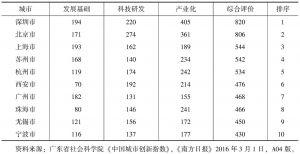 表1 中国城市创新指数得分及排名