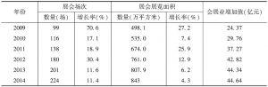 表6 2009~2014年琶洲地区办展情况