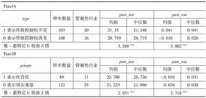 表3-13 数据的描述性分析