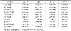 表6-3 财务指标描述性统计