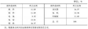 表11-29 电动剃须刀材料构成比例