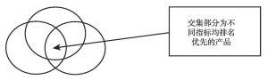 图11-151 重叠筛选法原理示意