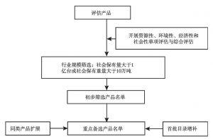 图11-153 目录调整产品筛选流程