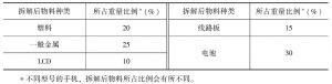 表12-22 废弃手机的拆解产物比例