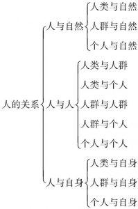 图5-1 人的存在的各种关系