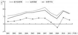 图3-1 新兴经济体和金砖国家经济增长率