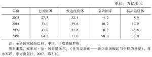 表3-1 发达经济体与新兴经济体未来经济总量预测