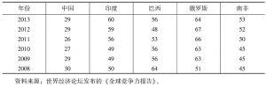 表4-1 金砖国家的竞争力比较