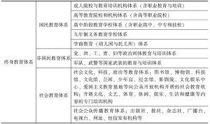 表4-1 终身教育体系的框架及要素