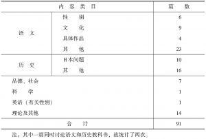 """表2-2 """"CNKI中国学术期刊全文数据库""""教科书内容研究论文统计"""