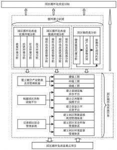 图3-1 园区循环化改造框架