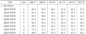 表8-7 2008~2013年有色金属主要技术经济指标
