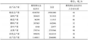 表7-2 鄱阳湖生态经济区农产品产量