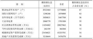 表7-3 鄱阳湖生态经济区各项指标