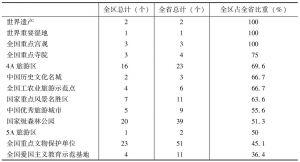 表7-4 鄱阳湖生态经济区旅游资源各项指标