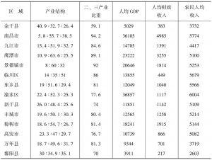 表7-6 鄱阳湖生态经济区产业结构等指标