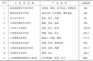表10-5 鄱阳湖生态经济区生态工业园产业发展情况