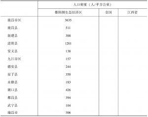 表11-1 鄱阳湖生态经济区人口密度