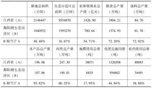 表11-2 鄱阳湖生态经济区农业发展的总体水平