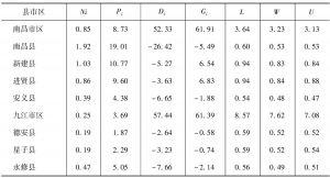 表11-4 2004~2008年鄱阳湖生态经济区内农业总体效果指数