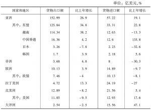 表4-6 2013年对主要国家和地区货物进出口总额及其增长速度