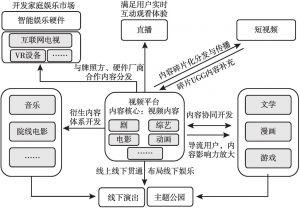 图1 以视频为核心的泛娱乐平台模型