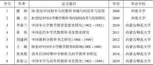 表0-1 有关近代数学教科书研究的博士学位论文