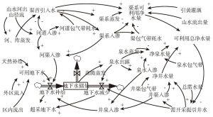 图1 地表水和地下水转化及地下水超采流程图