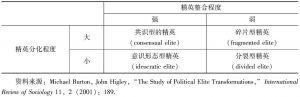 表1-3 政治精英类型与相关政体分类