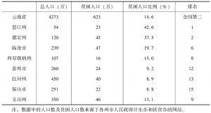 表1 2014年云南省边境地区州市贫困人数及贫困人口率