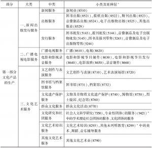 表1-2 中国文化产业标准分类