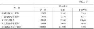 表2-3 2013年各大类文化产业法人单位数量